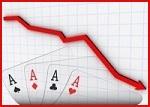 Отмечается 12-процентное падение онлайн трафика покер румов